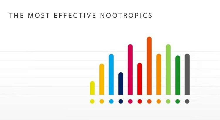 The Most Effective Nootropics (Survey Results and Analysis